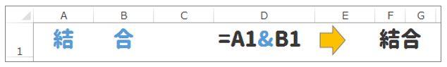 Excel豆知識「&」を使えば結合できる