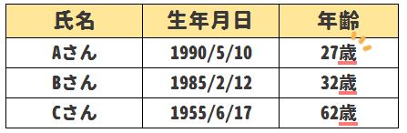 【Excel小技】生年月日から年齢をカンタンに求める方法|「○歳○ヶ月○日」まで計算可能!基準日も仕組みが分かればすぐデキる!