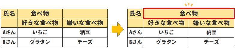 【Excel小技】簡単4ステップでセルの結合をマスターしよう!