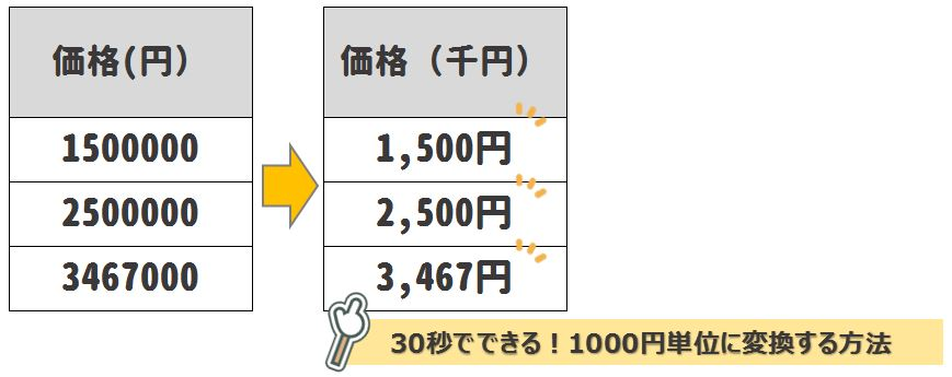 【Excel小技】30秒でできる!1000単位の数値にする方法