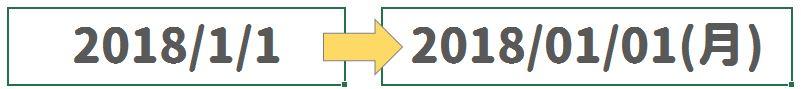 【Excel】日付の表示形式●パターン|曜日や和暦で表示する方法は? Excel,エクセル,日付,日付け,曜日,和暦,西暦,表示,方法,使い方,やり方,詳細設定,書式,記号,セル,入力,年月日,設定,関数